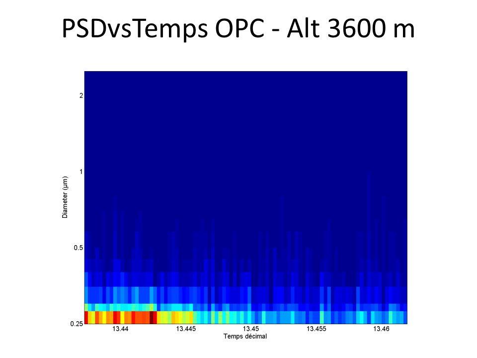 PSDvsTemps OPC - Alt 3600 m