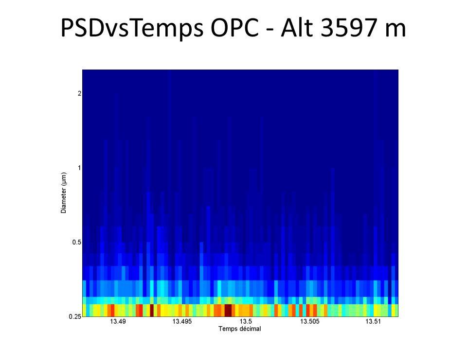 PSDvsTemps OPC - Alt 3597 m