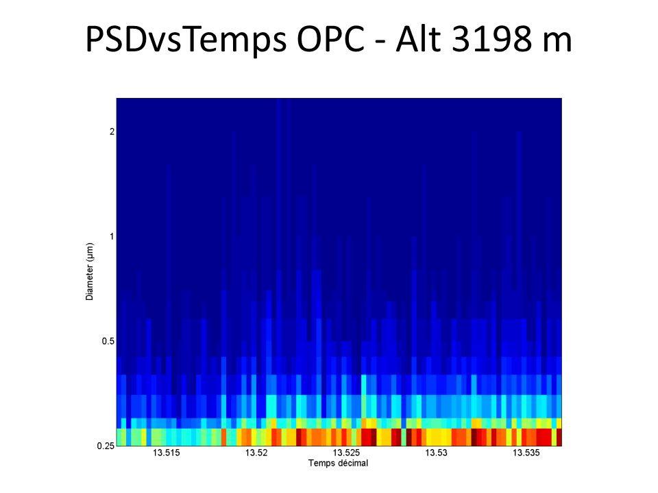PSDvsTemps OPC - Alt 3198 m