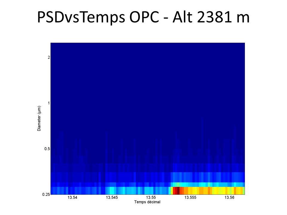 PSDvsTemps OPC - Alt 2381 m