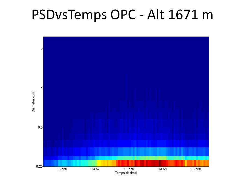 PSDvsTemps OPC - Alt 1671 m
