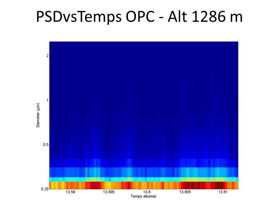 PSDvsTemps OPC - Alt 1286 m