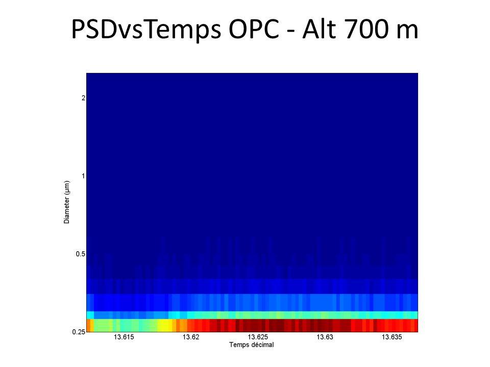 PSDvsTemps OPC - Alt 700 m