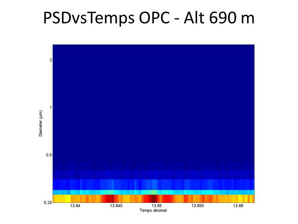 PSDvsTemps OPC - Alt 690 m