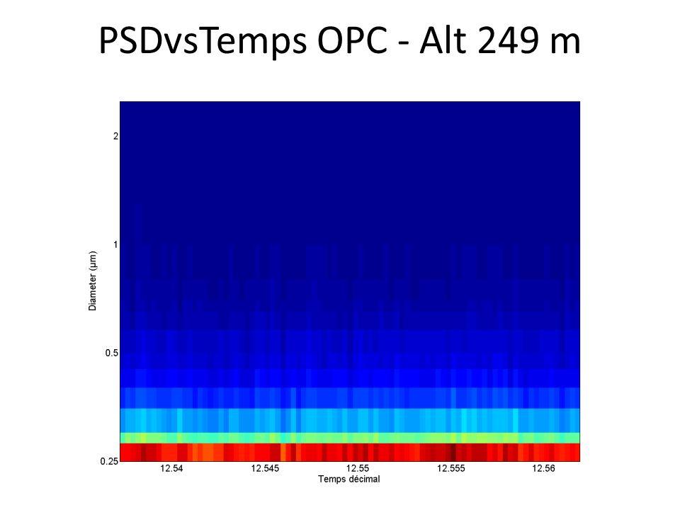 PSDvsTemps OPC - Alt 249 m