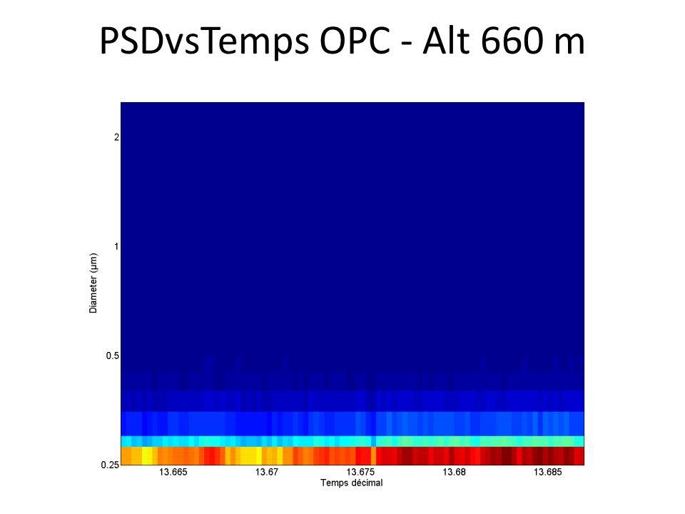 PSDvsTemps OPC - Alt 660 m