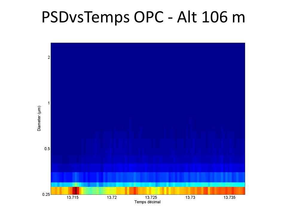 PSDvsTemps OPC - Alt 106 m
