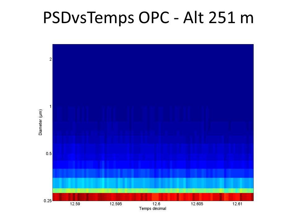 PSDvsTemps OPC - Alt 251 m