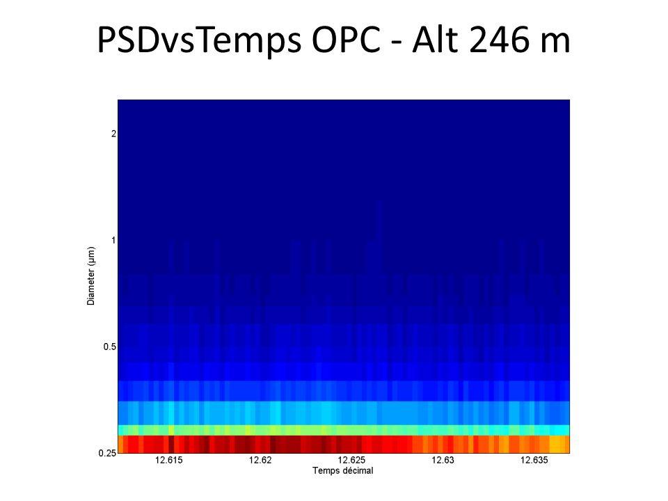 PSDvsTemps OPC - Alt 246 m