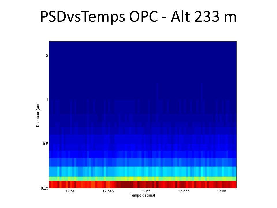 PSDvsTemps OPC - Alt 233 m