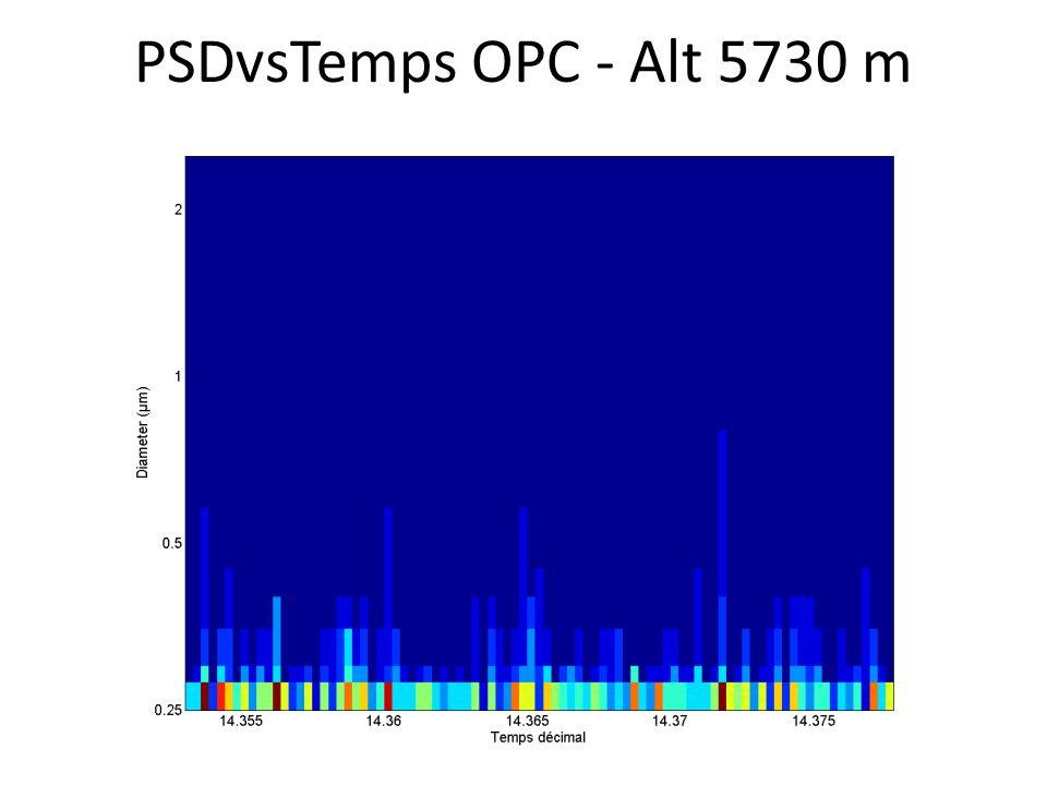 PSDvsTemps OPC - Alt 5730 m