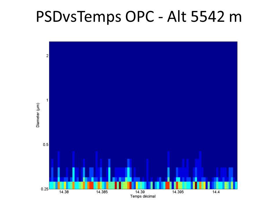 PSDvsTemps OPC - Alt 5542 m