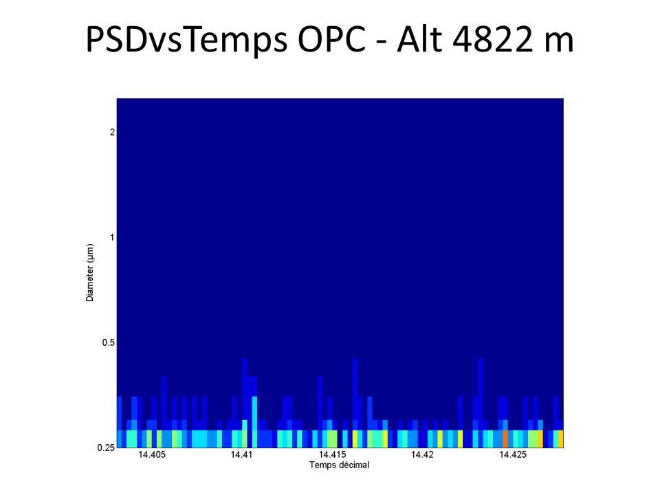 PSDvsTemps OPC - Alt 4822 m