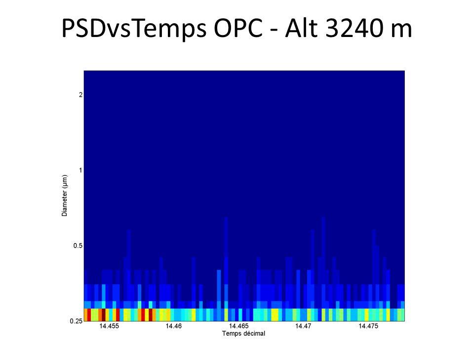 PSDvsTemps OPC - Alt 3240 m