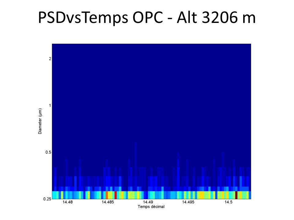 PSDvsTemps OPC - Alt 3206 m