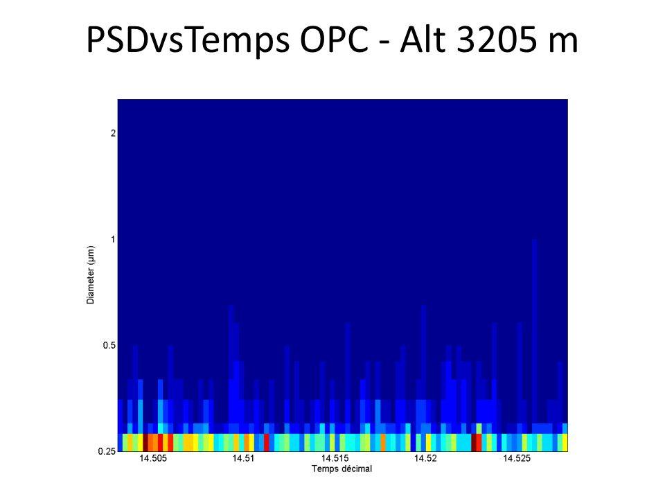 PSDvsTemps OPC - Alt 3205 m