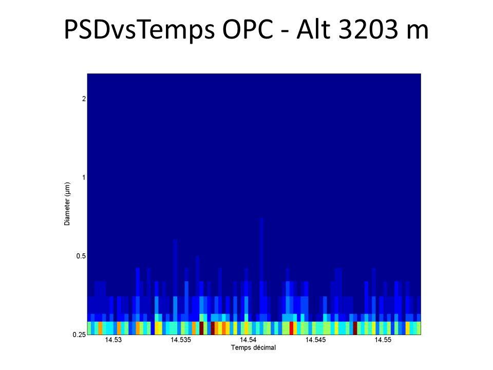 PSDvsTemps OPC - Alt 3203 m