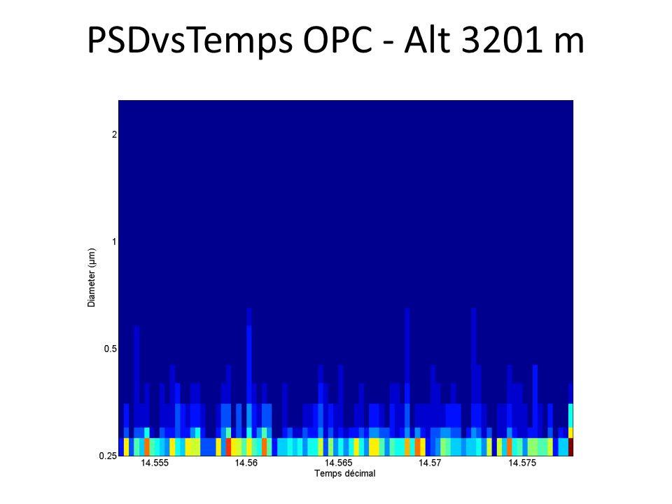 PSDvsTemps OPC - Alt 3201 m