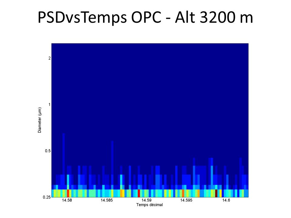 PSDvsTemps OPC - Alt 3200 m
