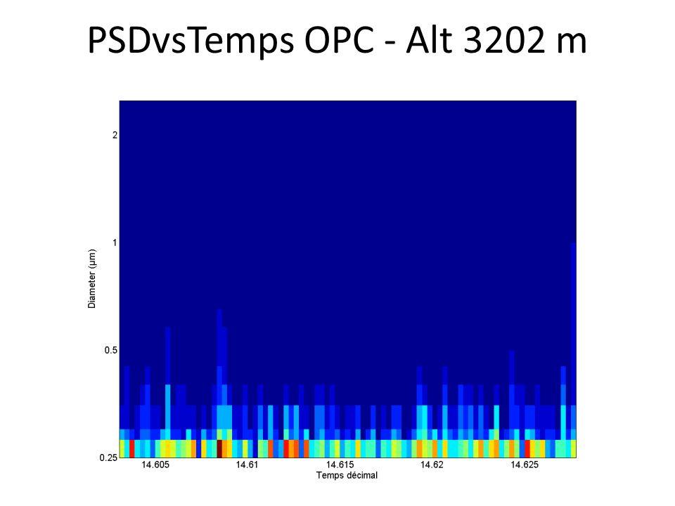 PSDvsTemps OPC - Alt 3202 m