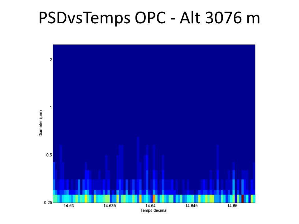 PSDvsTemps OPC - Alt 3076 m