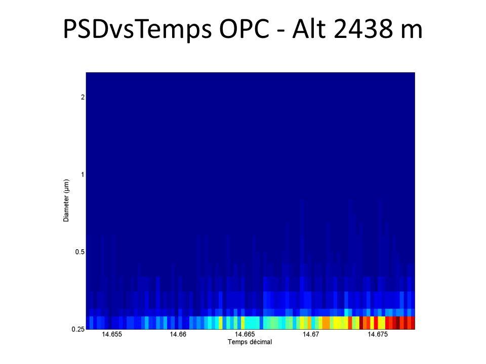 PSDvsTemps OPC - Alt 2438 m