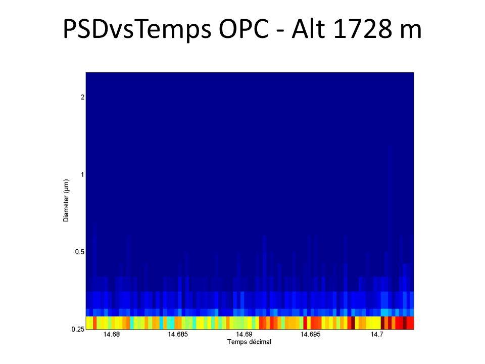 PSDvsTemps OPC - Alt 1728 m