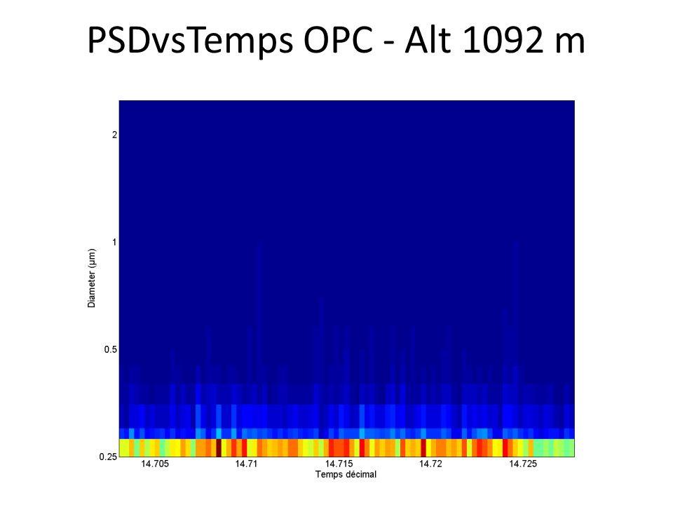 PSDvsTemps OPC - Alt 1092 m