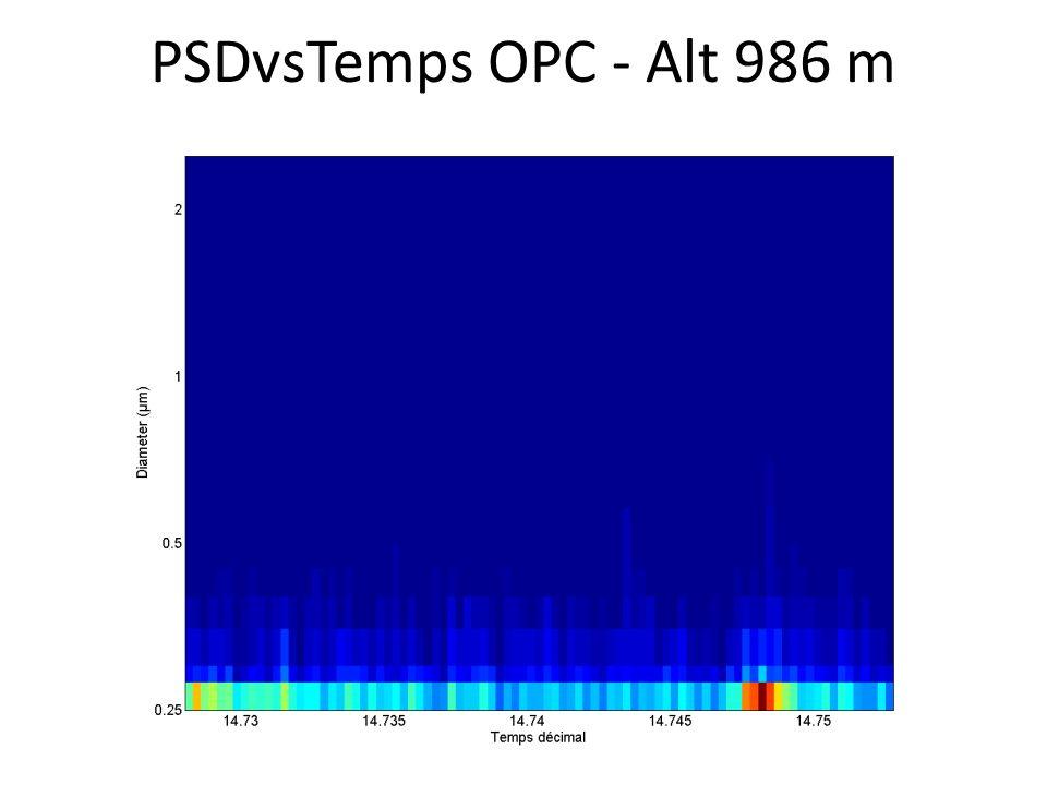PSDvsTemps OPC - Alt 986 m
