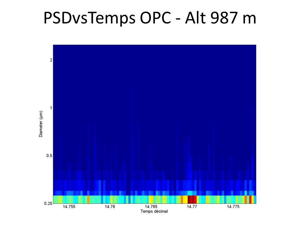 PSDvsTemps OPC - Alt 987 m