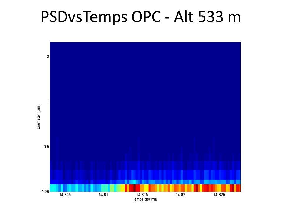 PSDvsTemps OPC - Alt 533 m
