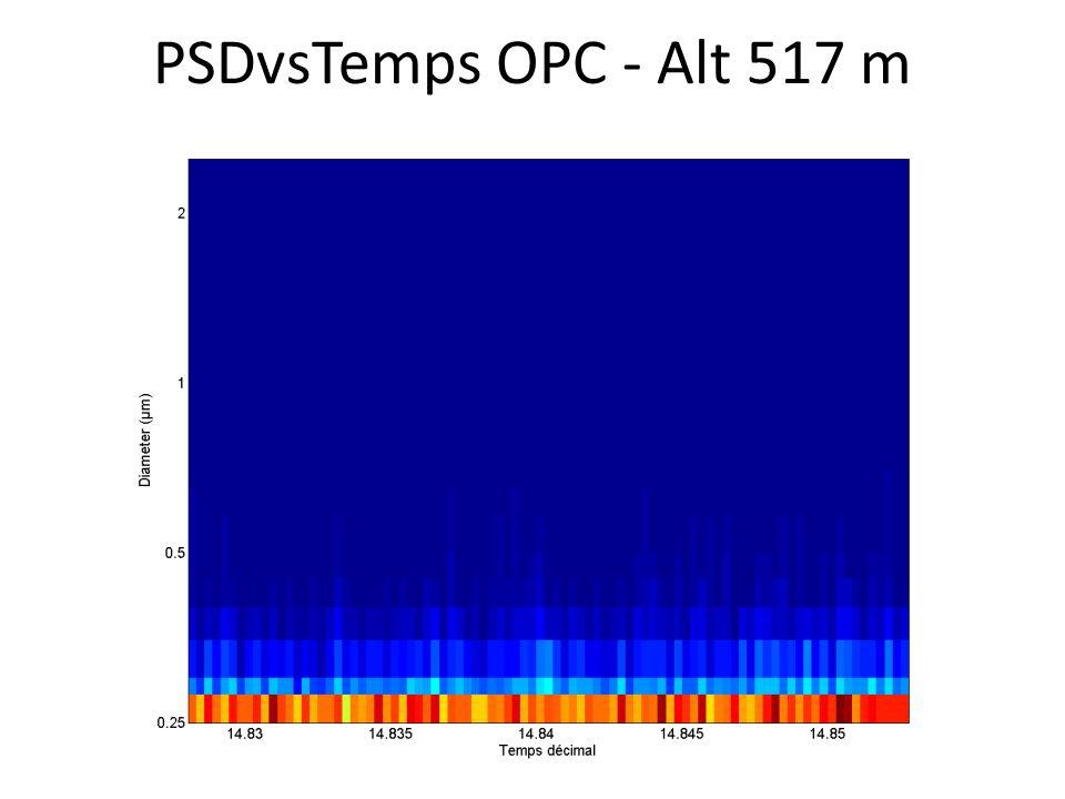 PSDvsTemps OPC - Alt 517 m