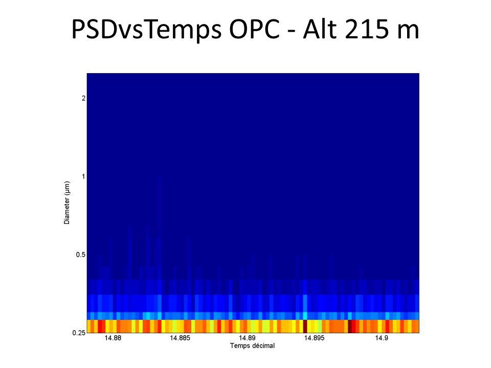 PSDvsTemps OPC - Alt 215 m