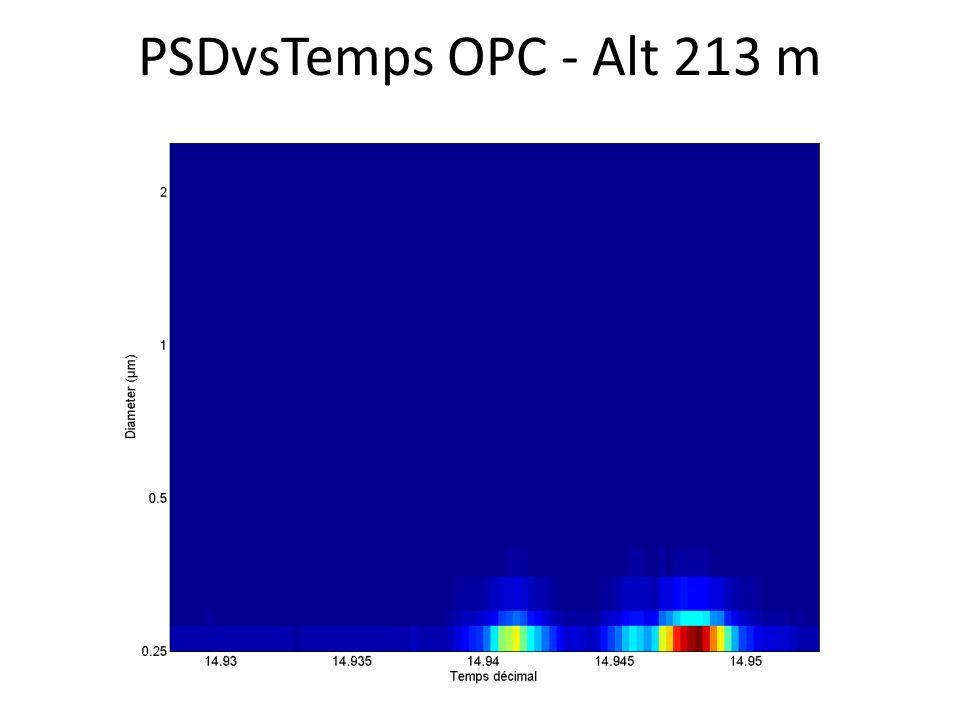 PSDvsTemps OPC - Alt 213 m