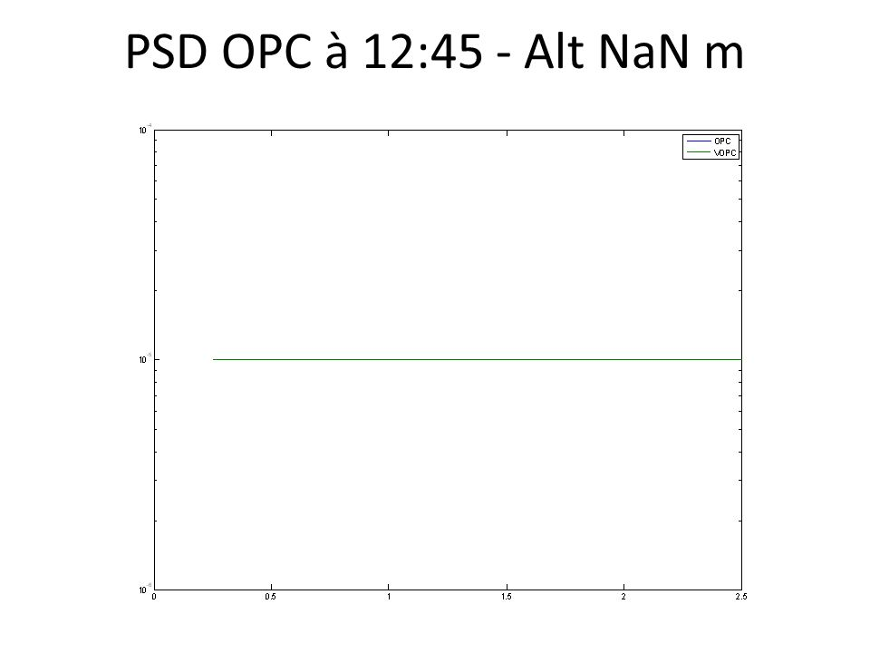 PSD OPC à 12:45 - Alt NaN m