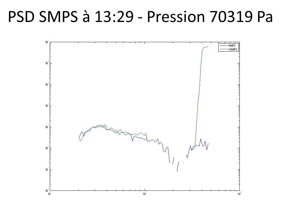 PSD SMPS à 13:29 - Pression 70319 Pa
