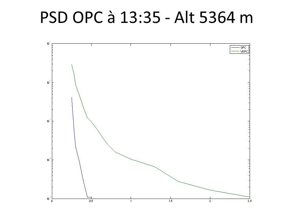 PSD OPC à 13:35 - Alt 5364 m