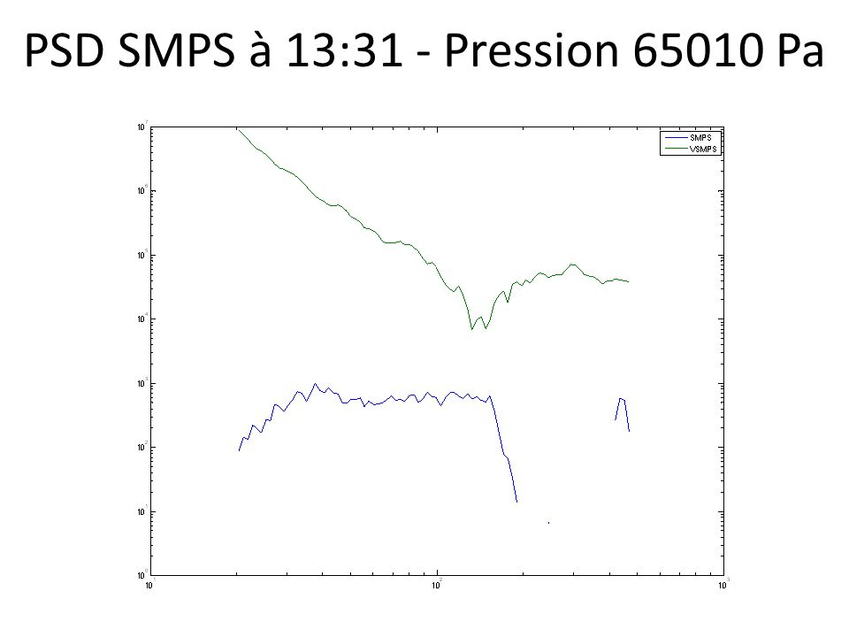 PSD SMPS à 13:31 - Pression 65010 Pa