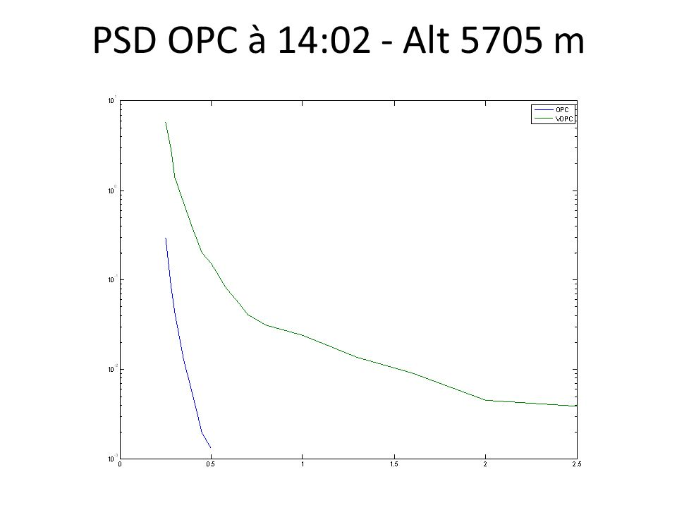 PSD OPC à 14:02 - Alt 5705 m