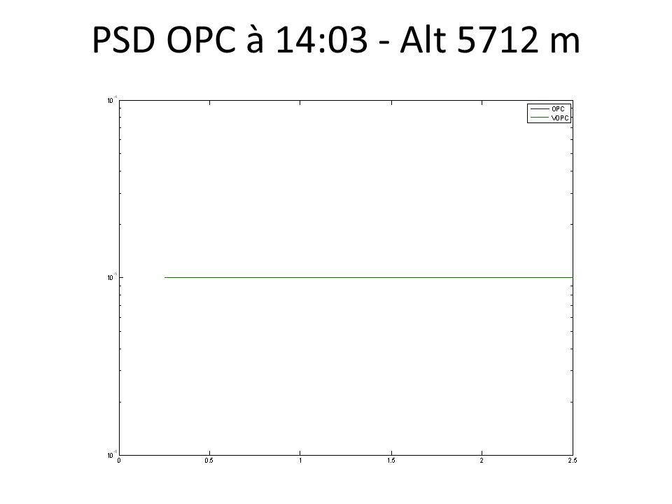 PSD OPC à 14:03 - Alt 5712 m