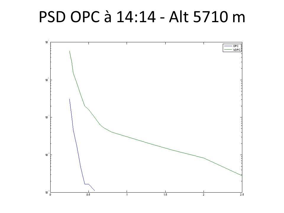 PSD OPC à 14:14 - Alt 5710 m