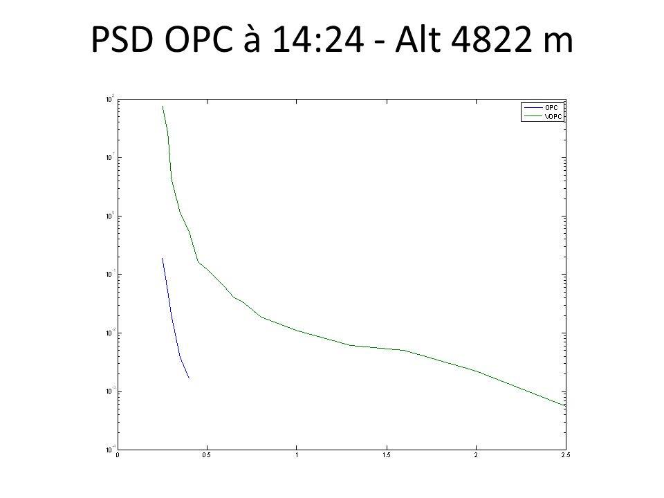 PSD OPC à 14:24 - Alt 4822 m