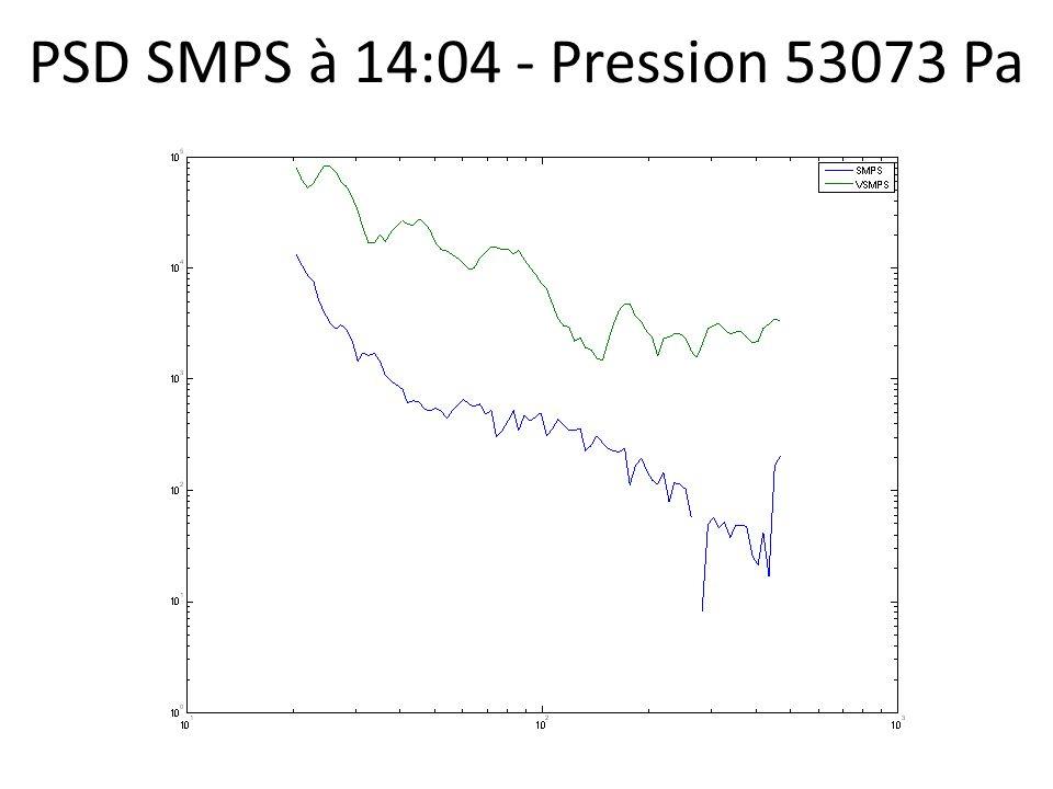PSD SMPS à 14:04 - Pression 53073 Pa