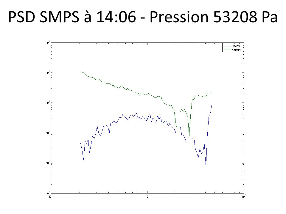 PSD SMPS à 14:06 - Pression 53208 Pa