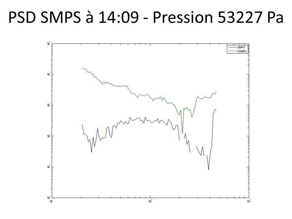 PSD SMPS à 14:09 - Pression 53227 Pa