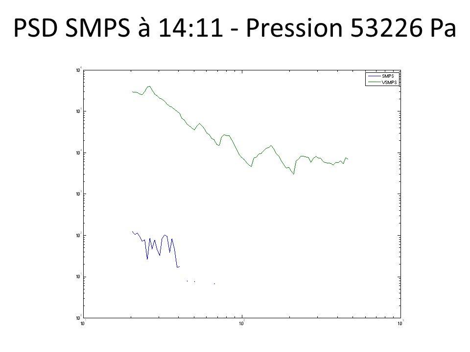 PSD SMPS à 14:11 - Pression 53226 Pa