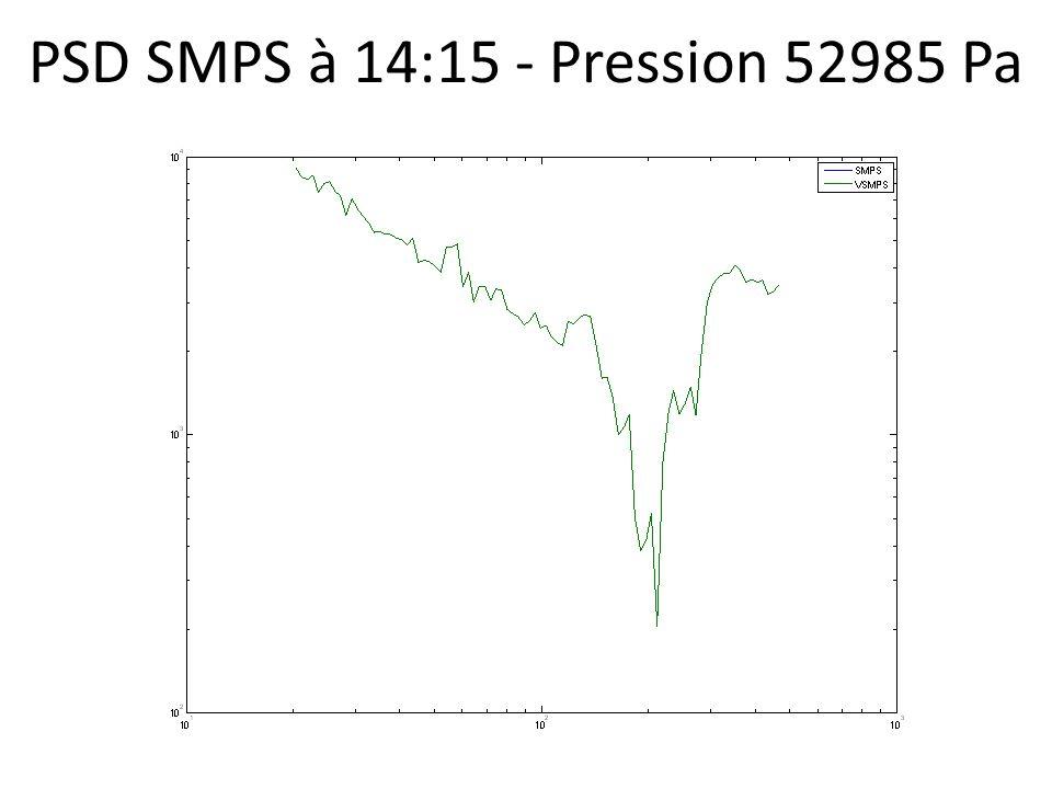 PSD SMPS à 14:15 - Pression 52985 Pa