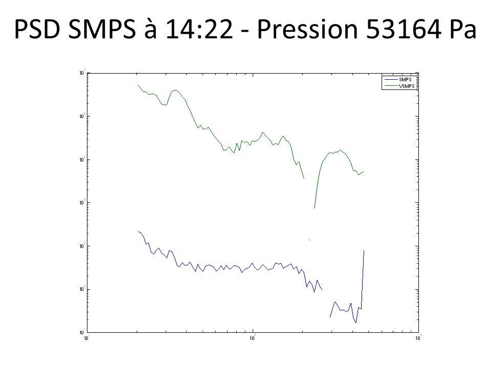 PSD SMPS à 14:22 - Pression 53164 Pa