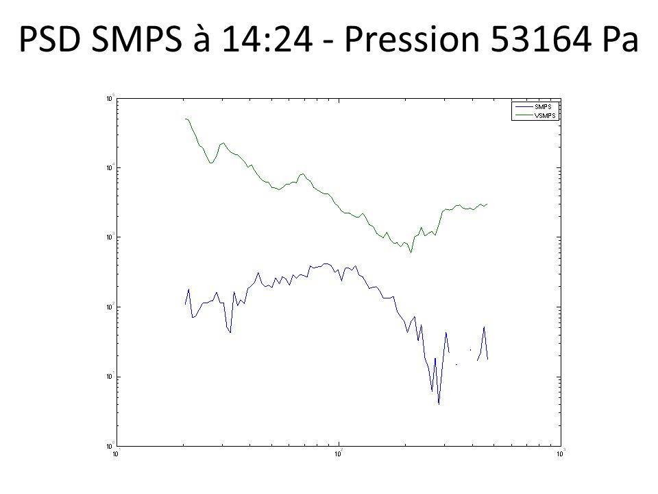 PSD SMPS à 14:24 - Pression 53164 Pa