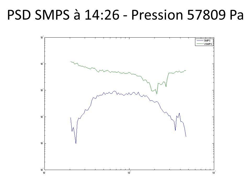PSD SMPS à 14:26 - Pression 57809 Pa